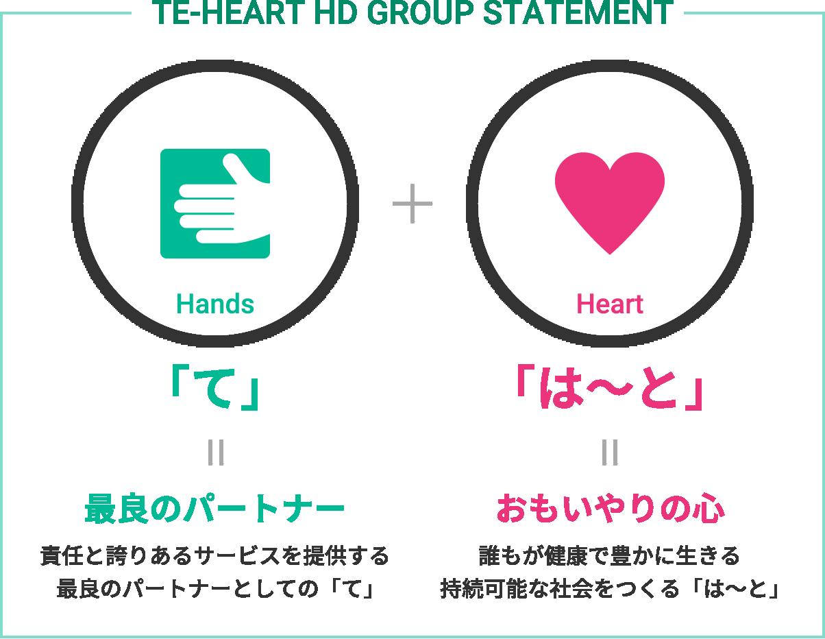 TE-HEART HD GROUP STATEMENT